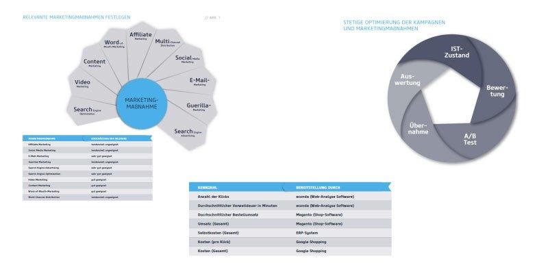 Data-Driven Marketing in E-Commerce