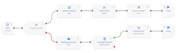 User Interface Evalanche Campaign Designer